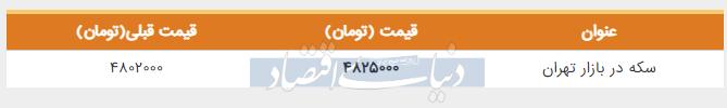 قیمت سکه در بازار امروز تهران پنجم خرداد