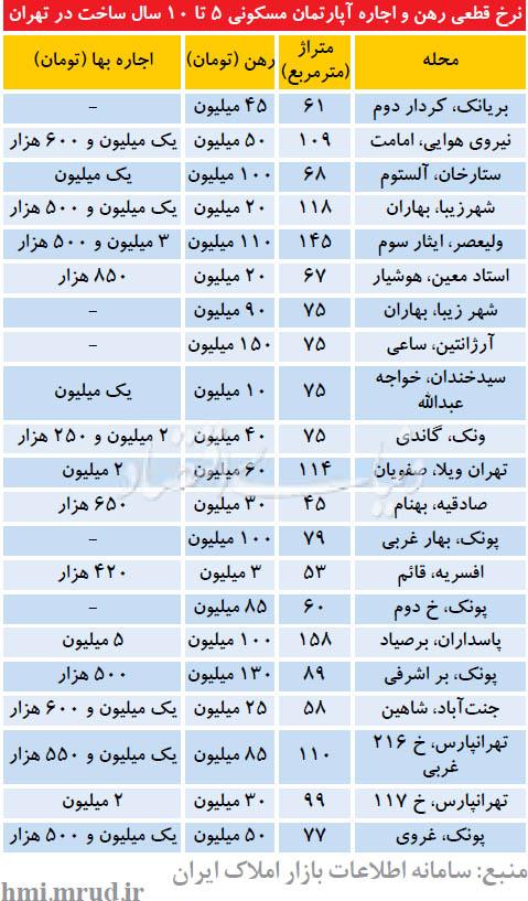 نرخ رهن و اجاره در تهران