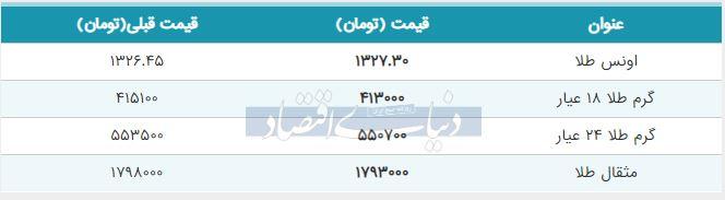 قیمت طلا امروز 21 خرداد