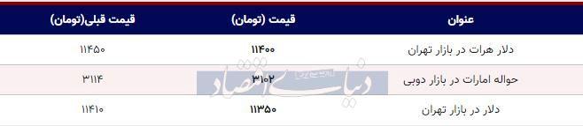 قیمت دلار در بازار امروز تهران ۱۳۹۸/۰۷/۲۹| کاهش قیمت