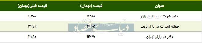 قیمت دلار در بازار امروز تهران ۱۳۹۸/۰۸/۰۸