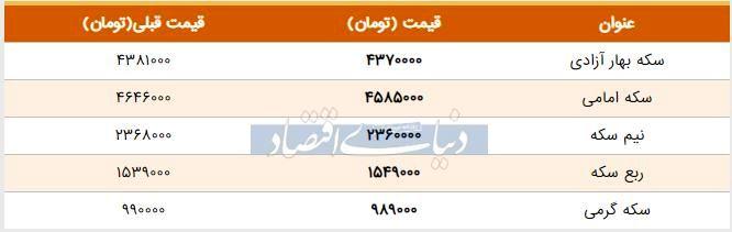 قیمت سکه امروز ۱۳۹۸/۰۴/۱۶ | سکه امامی ارزان شد