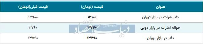 قیمت دلار در بازار امروز تهران ۱۳۹۸/۰۹/۲۰