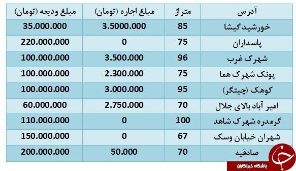 اجاره آپارتمانهای زیر ۱۰۰ متر در تهران+ قیمت