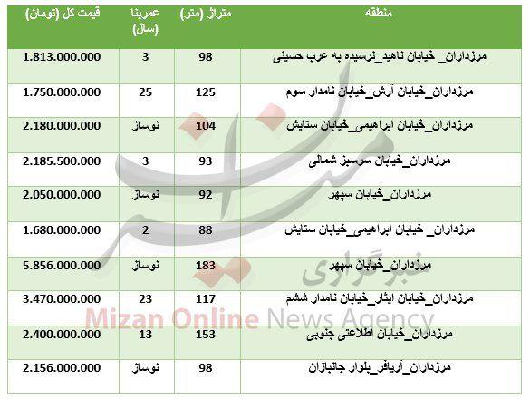 قیمت واحدهای مسکونی در غرب تهران