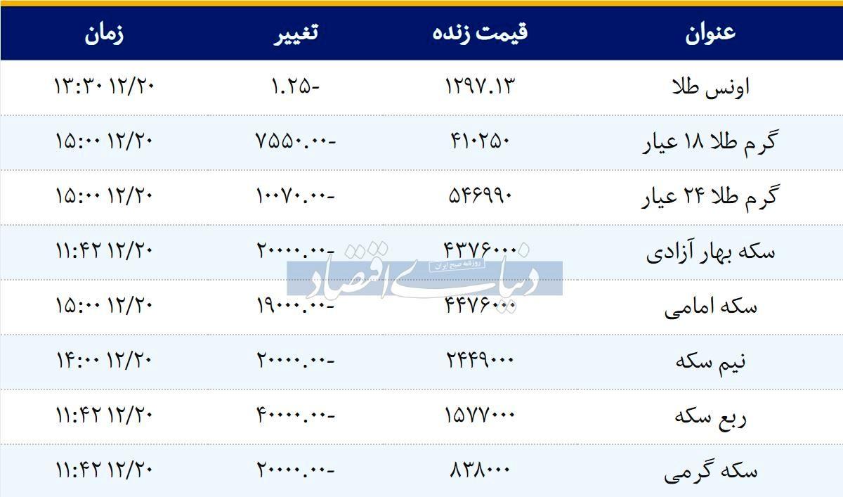 قیمت سکه امروز ۱۳۹۷/۱۲/20   کاهش نرخها در بازار