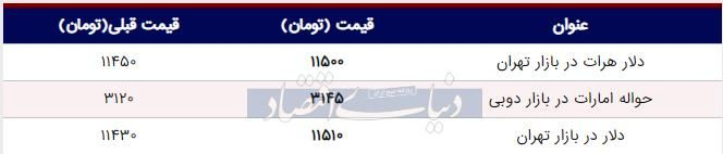 قیمت دلار در بازار امروز تهران ۱۳۹۸/۰۶/۲۷