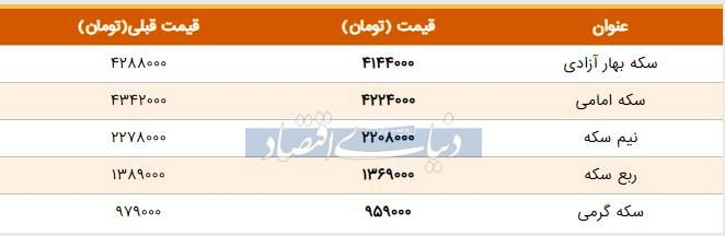 قیمت سکه امروز ۱۳۹۸/۰۴/۲۴| کاهش قیمت سکه امامی