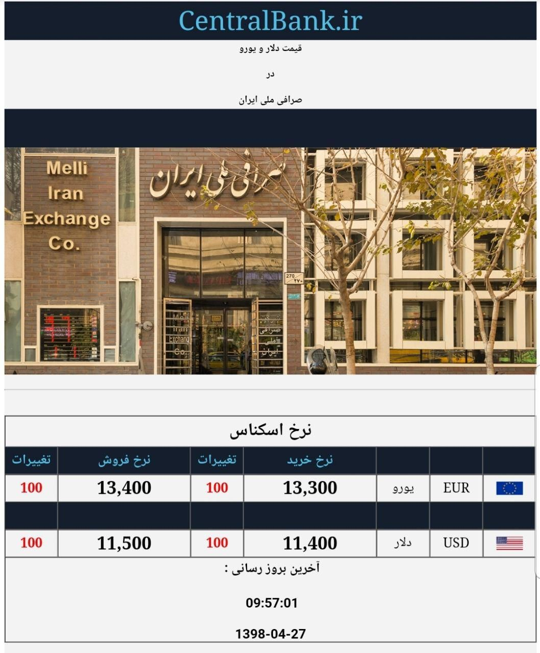 قیمت دلار و یورو در صرافی ملی امروز ۱۳۹۸/۰۴/۲۷|دلار در میانه کانال ۱۱ هزارتومان
