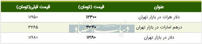 قیمت دلار در بازار امروز تهران ۱۳۹۸/۰۵/۰۵ | افزایش قیمت در کانال ۱۲ هزار تومان