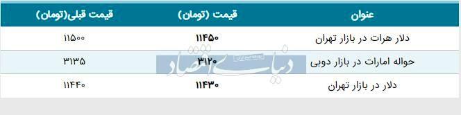 قیمت دلار در بازار امروز تهران ۱۳۹۸/۰۶/۲۶