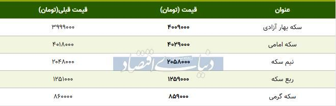 قیمت سکه امروز ۱۳۹۸/۰۷/۰۸| افزایش قیمت