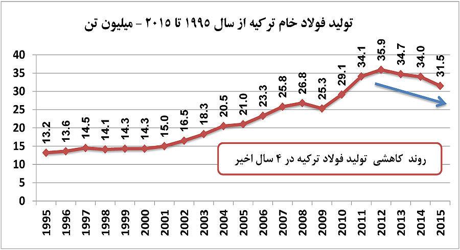 دورنمای کشمکش فولادی ایران و ترکیه