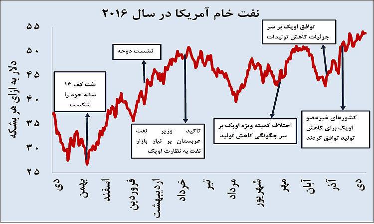 سال غافلگیری نفت