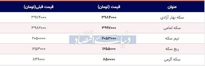 قیمت سکه امروز ۱۳۹۸/۰۷/۱۰ | رشد قیمتها