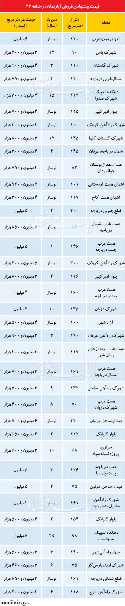 قیمت برجهای اطراف چیتگر