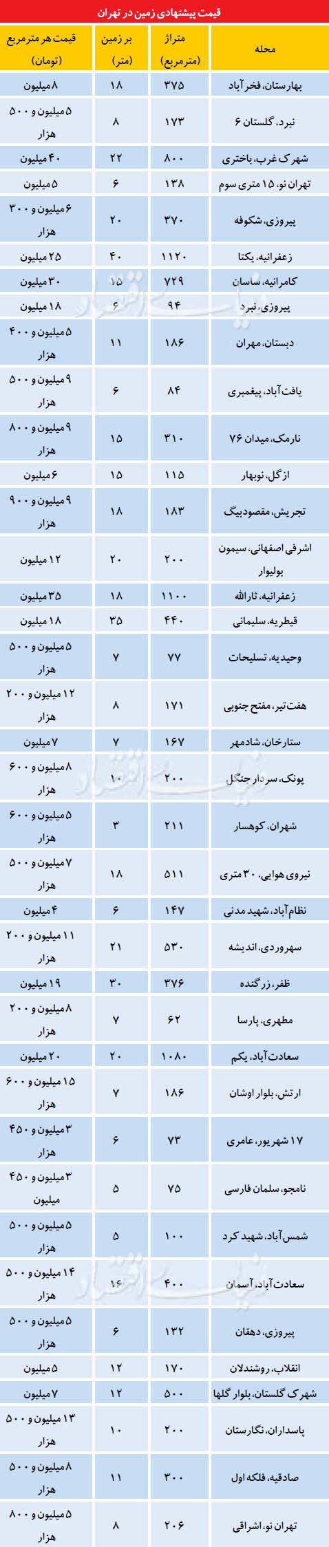 وضعیت بازار املاک کلنگی در تهران