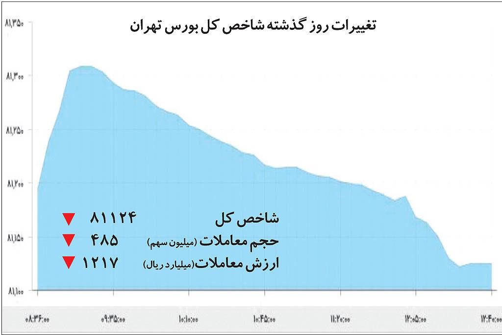 بازی غلط در بورس تهران
