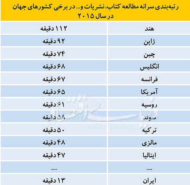 رتبه واقعی ایران در مطالعه + جدول