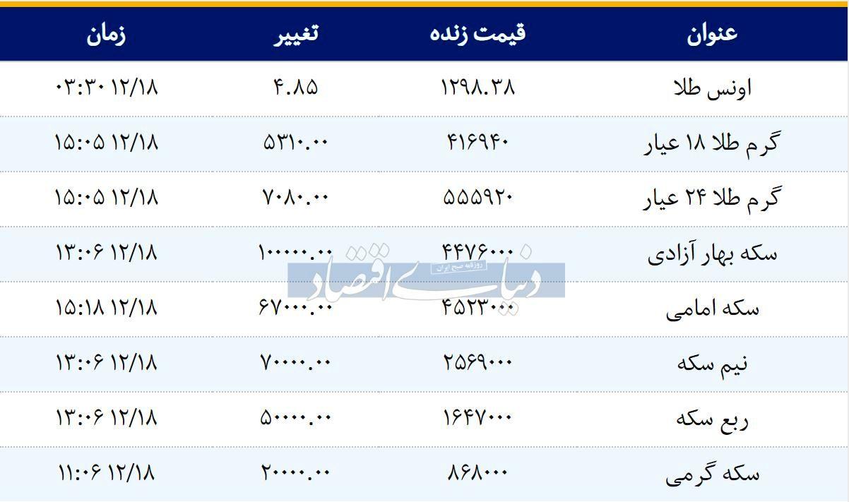 قیمت سکه امروز ۱۳۹۷/۱۲/18   سکه امامی گران شد