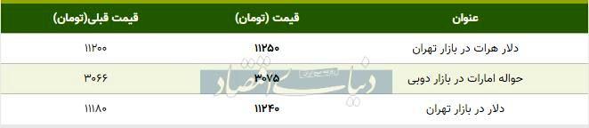 قیمت دلار در بازار امروز تهران ۱۳۹۸/۰۸/۰۴
