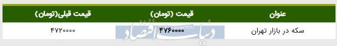 قیمت سکه در بازار امروز تهران ۱۳۹۸/۰۲/۳۱