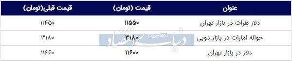 قیمت دلار در بازار امروز تهران ۱۳۹۸/۰۶/۲۰