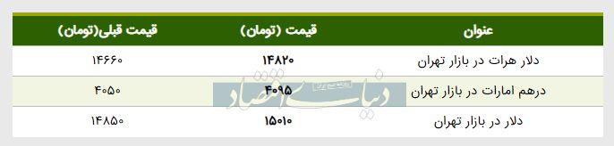 قیمت دلار در بازار امروز تهران ۱۳۹۸/۰۲/۱۶