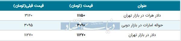 قیمت دلار در بازار امروز تهران ۱۳۹۸/۰۶/۲۴