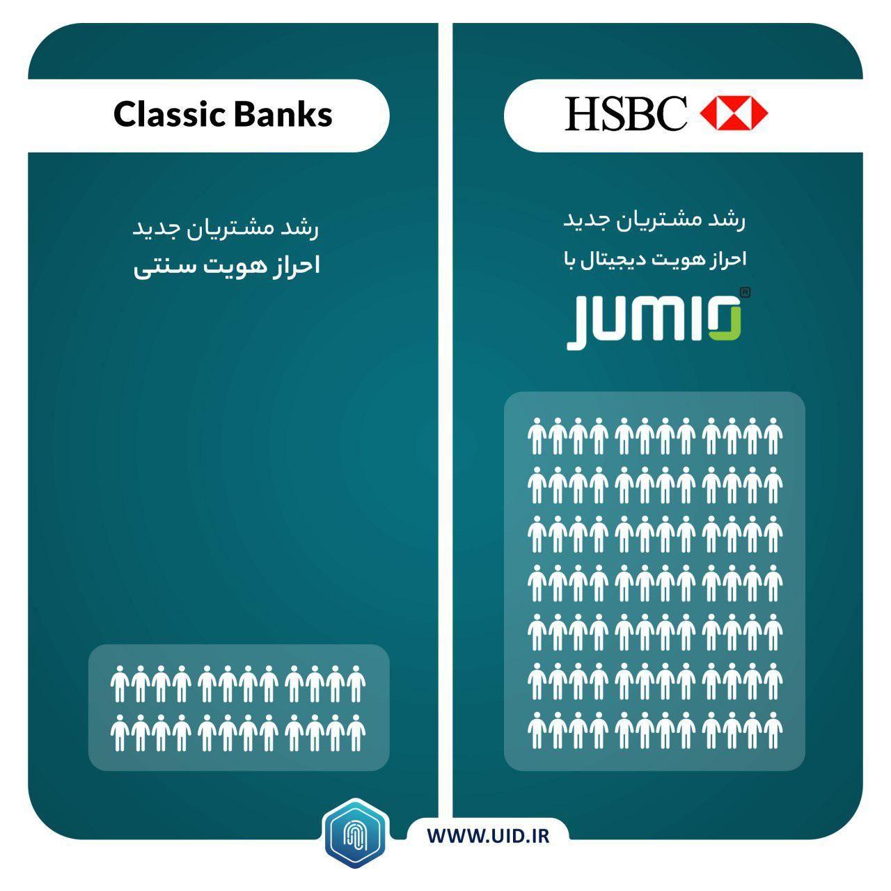 بانک HSBC با بهره گیری از پردازش تصویر Face Recognition چگونه مشتریان جدید را جذب می کند؟