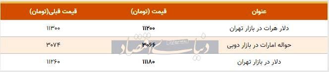 قیمت دلار در بازار امروز تهران ۱۳۹۸/۰۸/۰۲