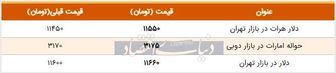 قیمت دلار در بازار امروز تهران ۱۳۹۸/۰۶/۱۷
