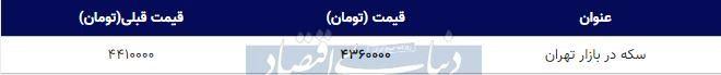 قیمت سکه در بازار امروز تهران ۱۳۹۸/۰۹/۲۴