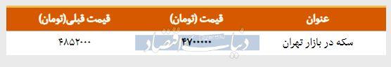 قیمت سکه در بازار امروز تهران ۱۳۹۸/۰۱/۲۷