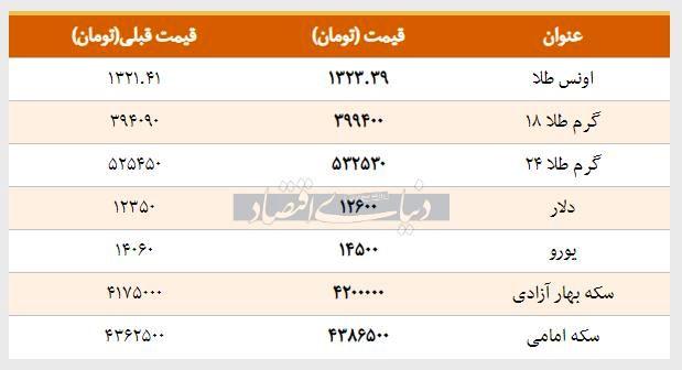 قیمت سکه، طلا و ارز امروز 1397/11/29   افزایش قیمت دلار و پوند