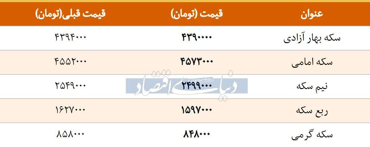 قیمت سکه امروز ۱۳۹۷/۱۲/۲۷ | افزایش قیمت سکه امامی