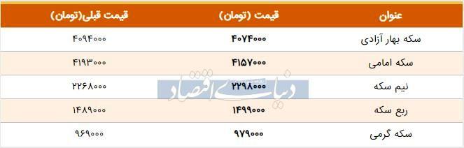 قیمت سکه امروز ۱۳۹۸/۰۵/۰۸  ریزش قیمتها