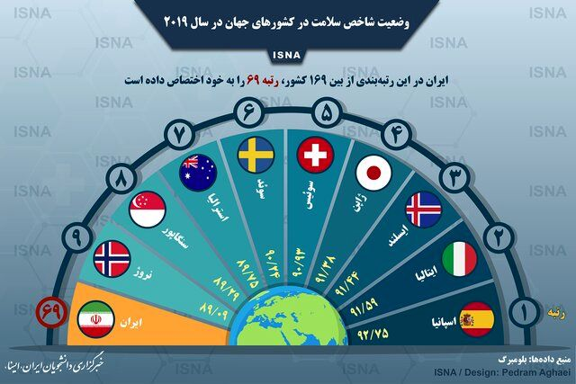 وضعیت شاخص سلامت در ایران و جهان (اینفوگرافی)