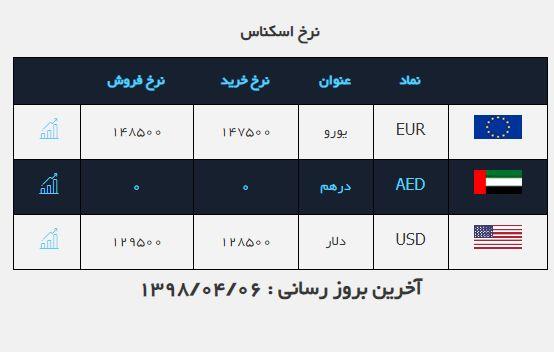 اینبار تاکید وزیر اقتصاد باعث کاهش نرخ دلار شد/ یورو به مرز ۱۳ هزار تومان نزدیک میشود