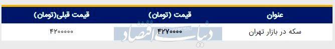 قیمت سکه در بازار امروز تهران ۱۳۹۸/۰۴/۳۱| تداوم افزایش قیمت