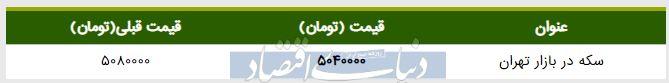 قیمت سکه در بازار امروز تهران ۱۳۹۸/۰۲/۱۵