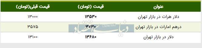 قیمت دلار در بازار امروز تهران ۱۳۹۸/۰۳/۲۳