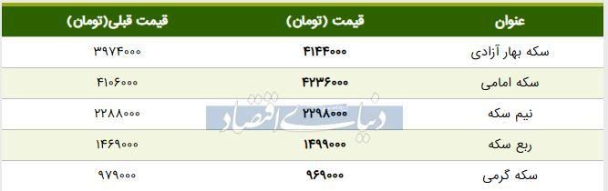 قیمت سکه امروز ۱۳۹۸/۰۵/۰۵   افزایش قیمت