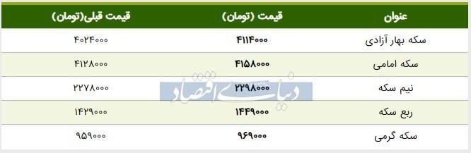 قیمت سکه امروز ۱۳۹۸/۰۴/۳۰   افزایش ادامهدار قیمت