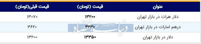 قیمت دلار در بازار امروز تهران ۱۳۹۸/۰۳/۱۳