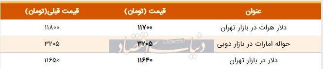قیمت دلار در بازار امروز تهران ۱۳۹۸/۰۵/۳۱