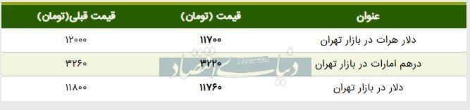 قیمت دلار در بازار امروز تهران ۱۳۹۸/۰۴/۲۶
