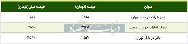 قیمت دلار در بازار امروز تهران ۱۳۹۸/۰۶/۳۰
